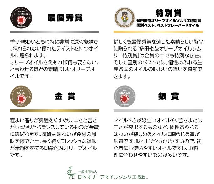 受賞の賞(最優秀賞・金賞・銀賞・特別賞)